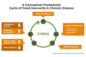 Framework of Food Scarcity